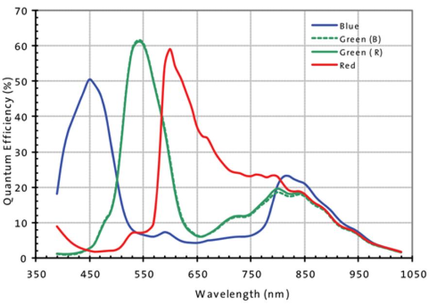 VM-011-BW (phyCAM-P) Spektrale Empfindlichkeit