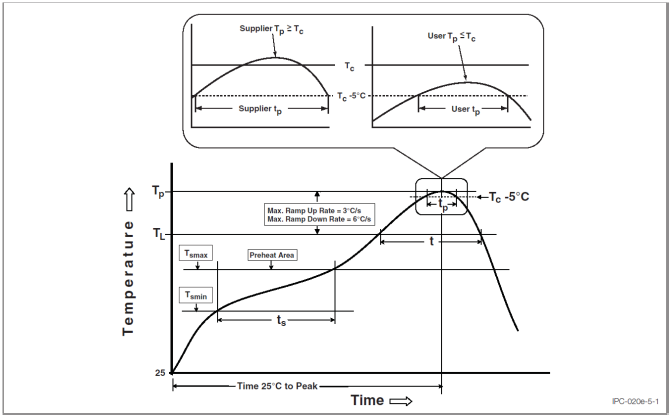 Classification Profile (J-STD-020E , Figure 5-1, Page 8)