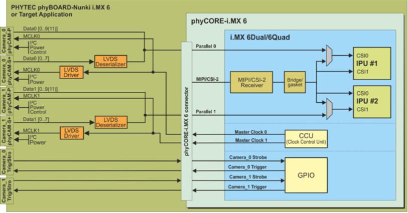 Overview phyBOARD-Nunki i.MX 6 phyCAM Interface