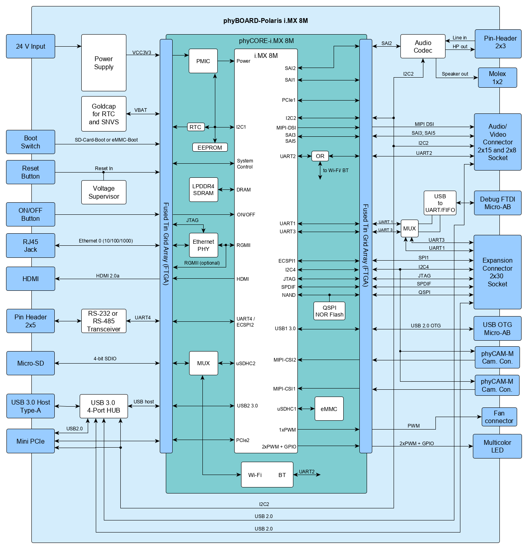 phyBOARD-Polaris Block Diagram