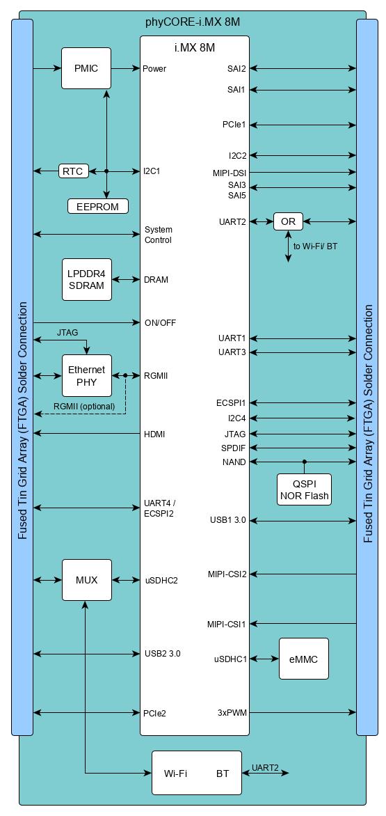 phyCORE-i.MX 8M Block Diagram