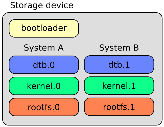 RAUC Partition Layout