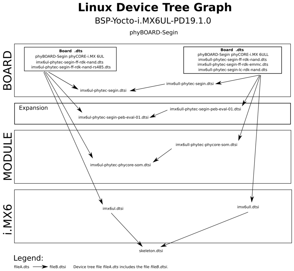 i.MX 6UL Device Tree Hierarchy