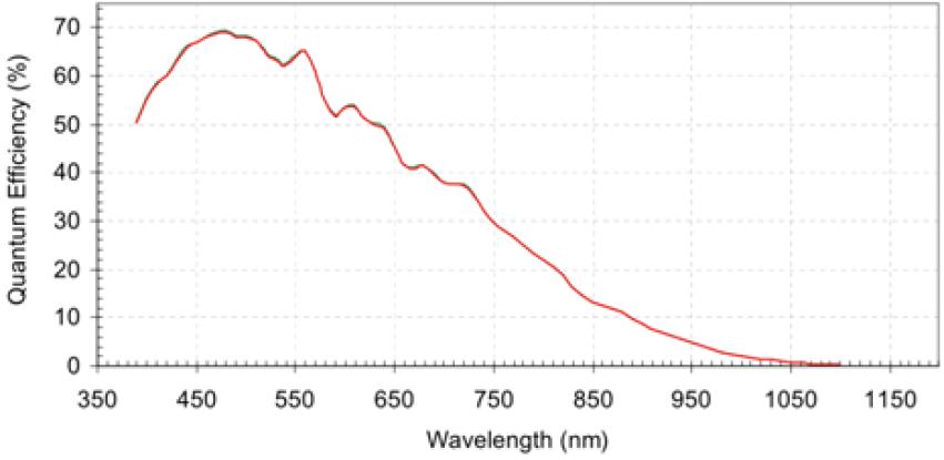 VM-010-BW (phyCAM-P) Spectral Characteristics